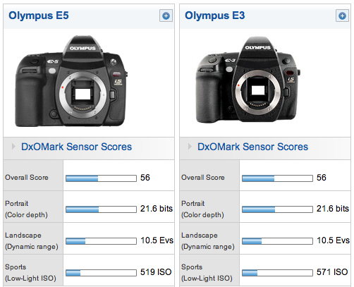 updated with popphoto review olympus e 5 dxomark results 43 rumors. Black Bedroom Furniture Sets. Home Design Ideas
