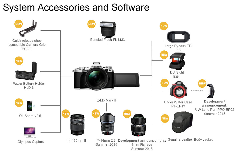 Liveblogging: Olympus E-M5II gets officially announced! - 43