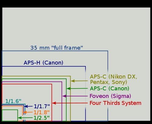 Sensor sizes
