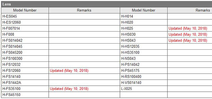 Panasonic has released firmware updates for a bunch of lenses - 43