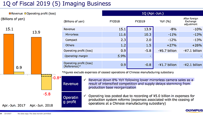 Olympus is spiralling out of control with huge losses for Imaging