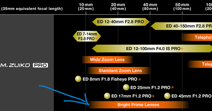 The new Olympus roadmap actually teases the launch of a new f/1 0 or