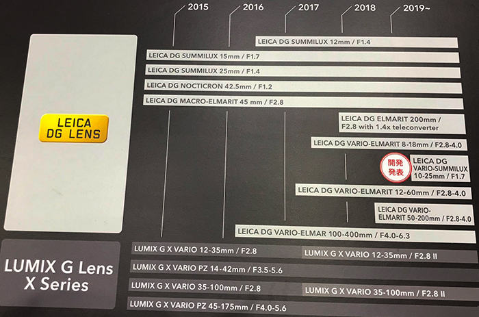 This Panasonic MFT Lens time-line shows only one lens will