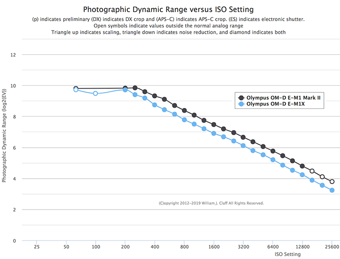 Weird results from PhotonsToPhotos: E-M1X Dymanic range lower than the E-M1II